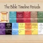 BIBLE TIMELINE COURSE