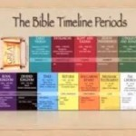 BIBLE TIMELINE COURSE.JPG